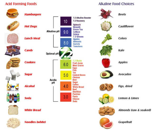 Acid Alkali Foods