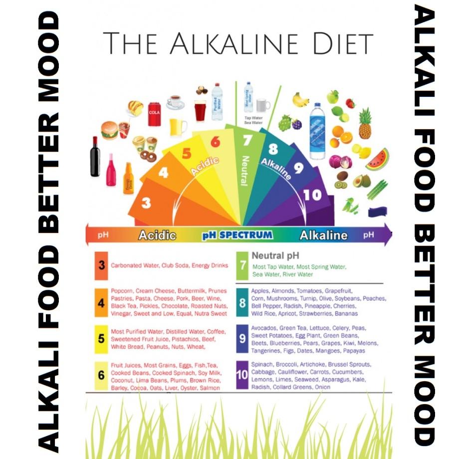 ALKALI FOOD CHART A