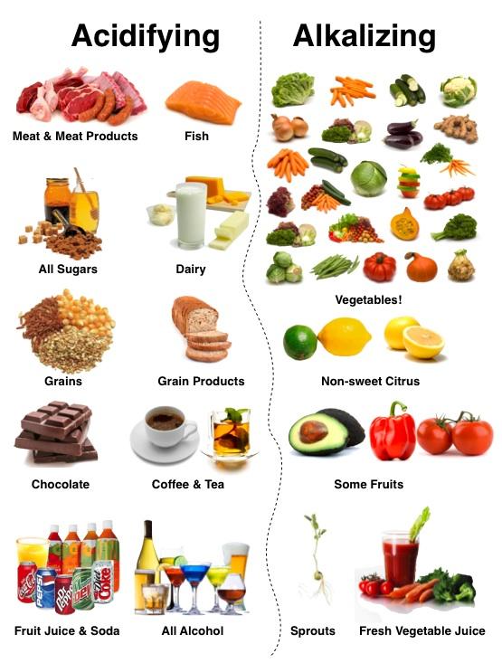 acid-and-alkaline-diet