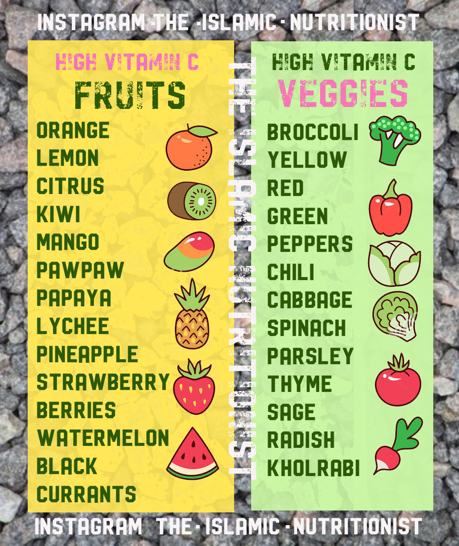 ramadhan nutrition vitamin c list icons text